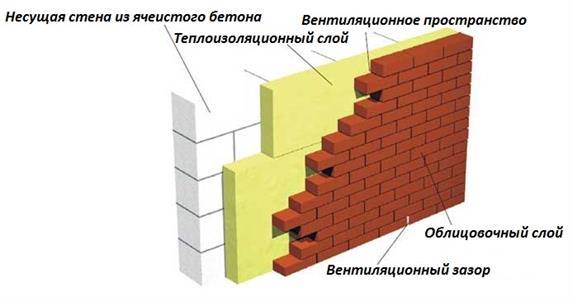 Отличительные особенности несущей стены
