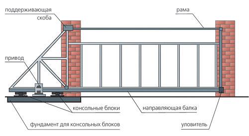 shema-otkatnyh-vorot[1]